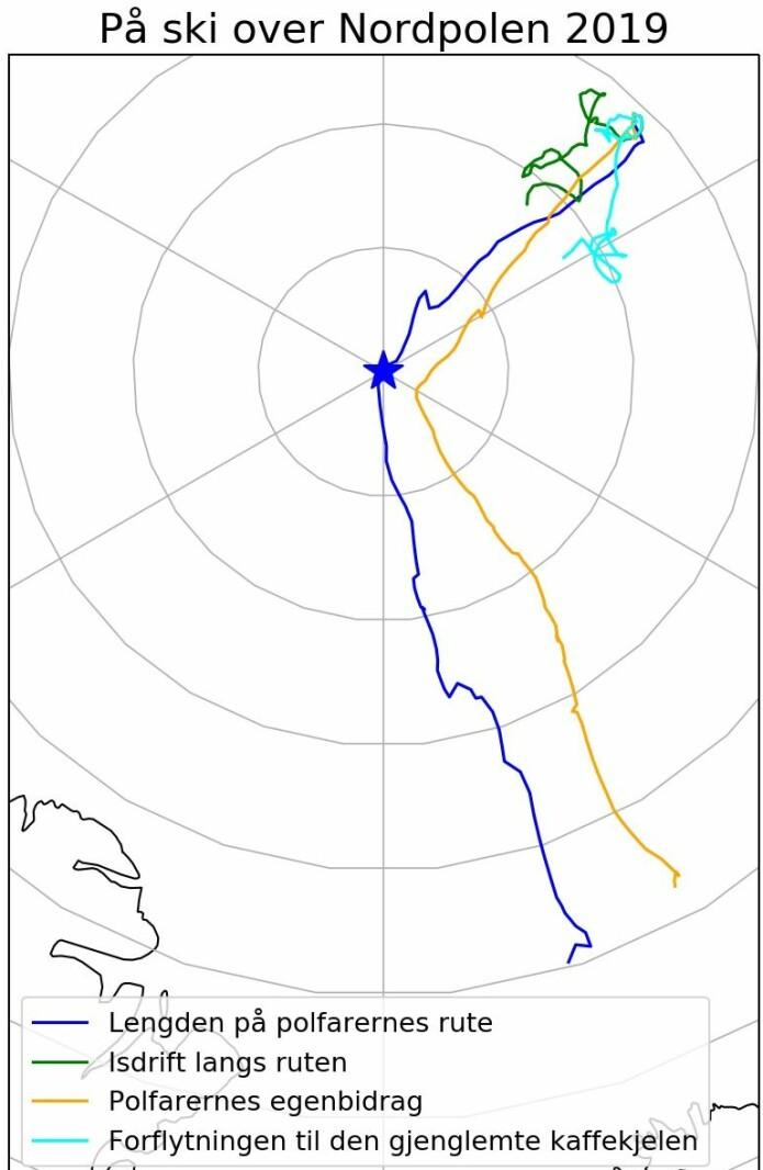 En oppsummering av hele turen. Polfarernes rute vises i blått, hvor mye polfarerne har drevet med isen vises i grønt og hvor mye de faktisk har gått i oransje. I tillegg viser vi hvordan en fiktiv kaffekjele gjenglemt på startpunktet i september ville ha flyttet på seg i løpet av disse tre månedene (lyseblå). At de grønne og lyseblå linjene er ulike, illustrerer nettopp at isen er dynamisk og at isdriften varierer etter hvor man står.