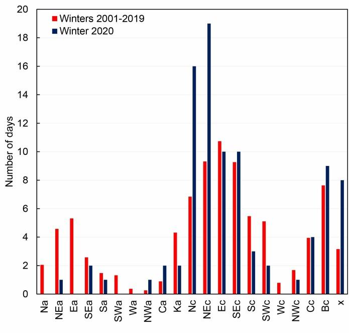 Frekvens av værtyper over Spitsbergen i januar til mars 2020 sammenliknet med perioden 2001-2019. De 21 værtypene er betegnet med store bokstaver som angir hvor luftmassene kommer fra (for eksempel N = nordlig, NE = nord-østlig) og små bokstaver som viser typen trykksystem (a = høytykk, c = lavtrykk). I tillegg til de 16 typene med en veldefinert retning, inkluderer datasettet også fire værtyper der luftmassene ligger i ro over Spitsbergen (Ca, Ka, Cc, Bc) og en uklassifisert type x. Resultatene av analysen viser et stort avvik for spesielt de nord- og nordøstlige typene Nc og NEc i 2020. Totalt var det 35 dager i januar, februar og mars 2020 med disse kalde værtypene, sammenliknet med gjennomsnittlige 16 dager for samme måneder i perioden 2001-2019. Data fra Tadeusz Niedzwiedz
