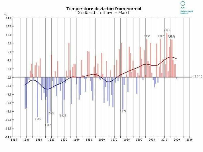 Månedstemperatur i mars for Svalbard lufthavn for perioden 1899 til 2020. I denne serien er hele 50 tidligere marsmåneder kaldere enn 2020.