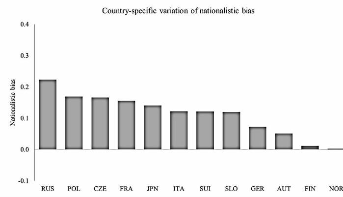 Grafen viser hvor mange flere poeng dommere i gjennomsnitt gir til utøvere fra sine egne land. I synkende rekkefølge: Russland, Polen, Tsjekkia, Frankrike, Japan, Italia, Sveits, Slovenia, Tyskland, Østerrike, Finland og Norge.