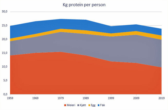 Utviklingen i andelen protein fra fisk, egg, kjøtt og meieriprodukter i norsk kosthold de siste 60 årene.